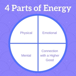 4 Parts of Energy